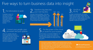 5 Ways to Turn Business Data into Business Insight