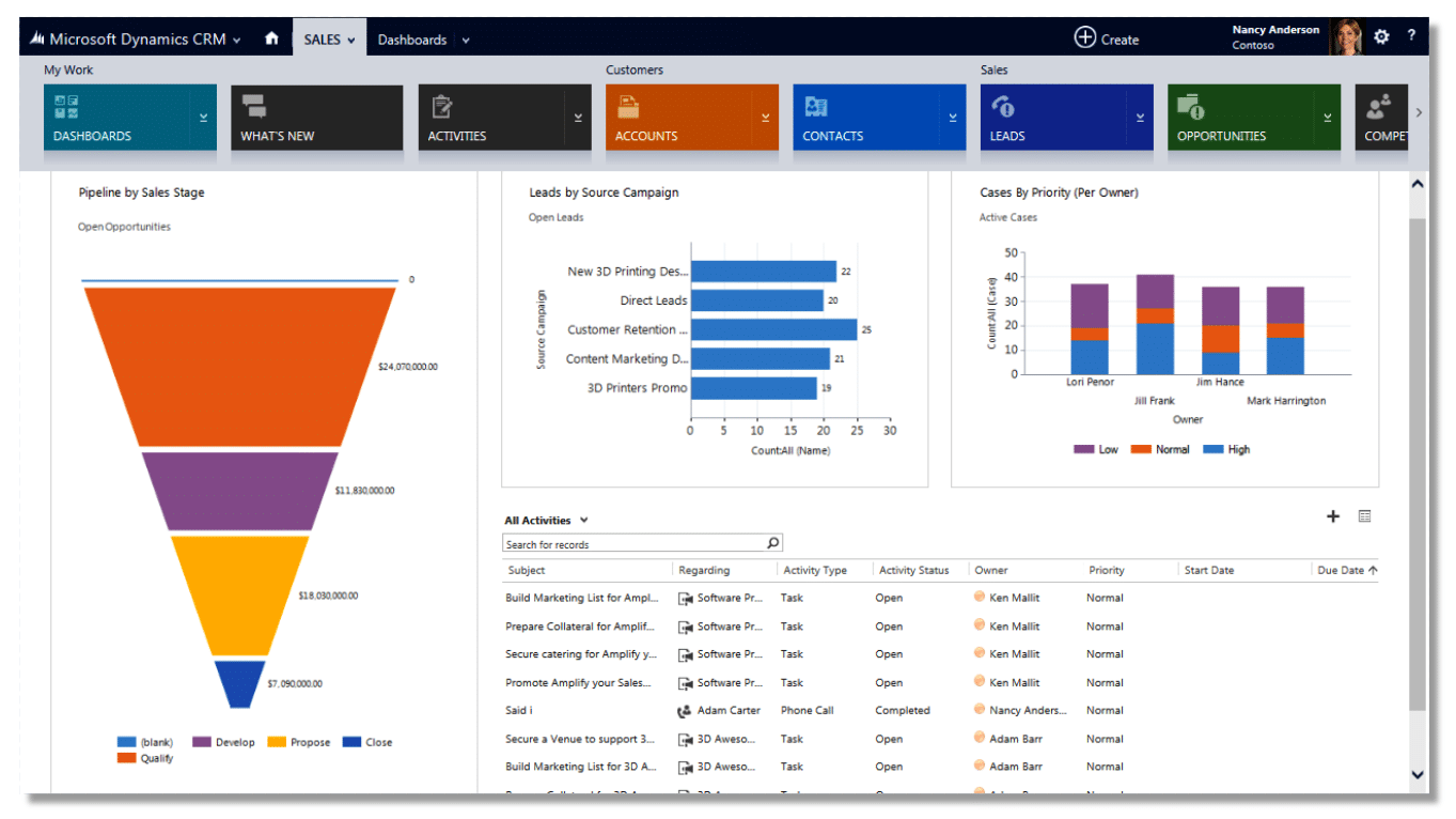 amazon crm analysis 2018-07-16 master sap crm business processes and configuration  while measuring performance and workload analysis perform these and other crm functions from anywhere with crm.