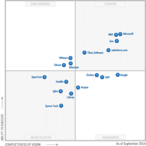 Microsoft Recognized as Leader in Gartner Vision for Social Software in the Workplace