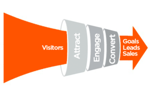 4 Conversion Optimization Tips That You Need to Know in 2015
