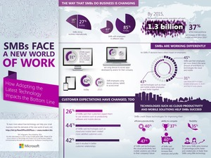 Infographic: SMBs Face a New World of Work
