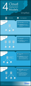 The 4 Primary Cloud Deployment Models – Simplified [Infographic]
