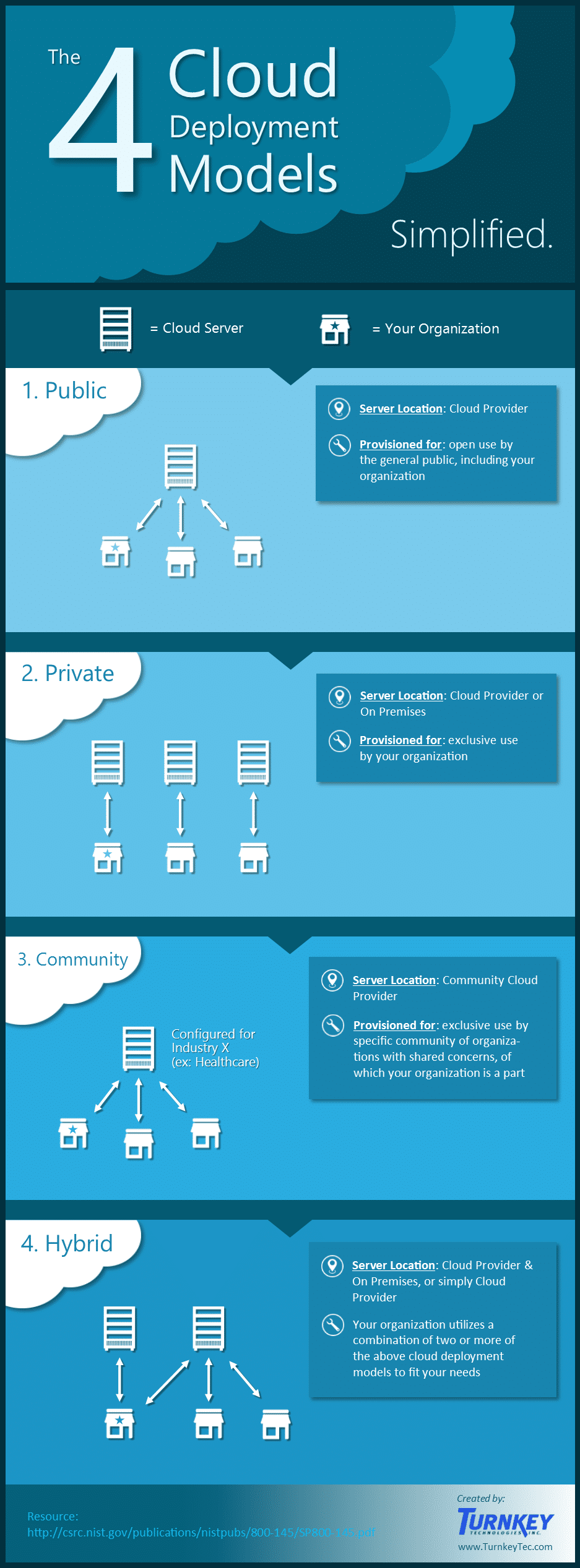 4 Primary Cloud Deployment Models Infographic (Turnkey Technologies)