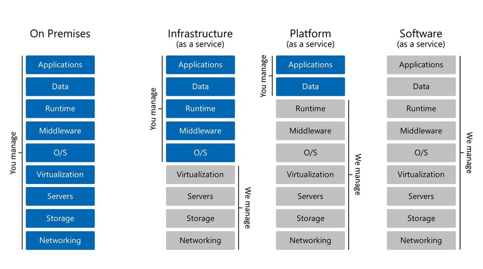 Microsoft-Cloud-Services---Turnkey-Technologies-Separation-of-Duties-(resized)