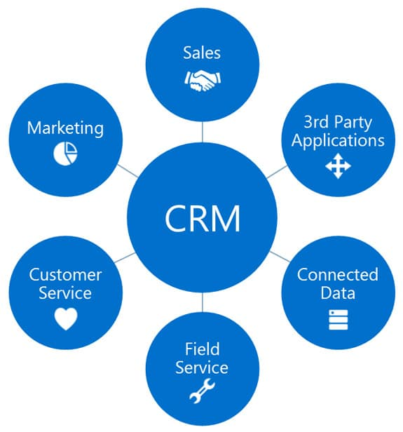 Microsoft Dynamics CRM Software