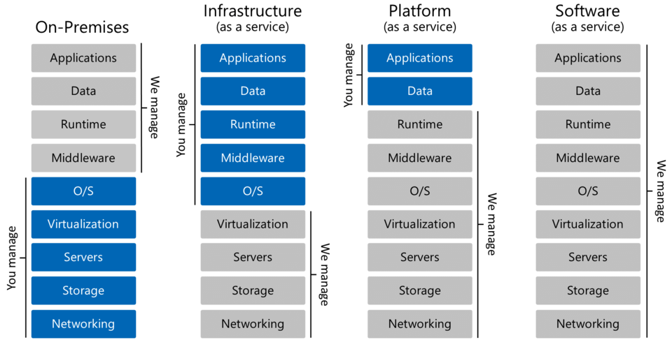 Turnkey Managed Services - Separation of Duties (v2)