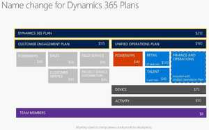 Microsoft Dynamics 365 Packaging, Pricing and Licensing – Enterprise edition and Business edition