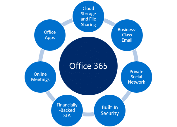 Office 365 graphic 2