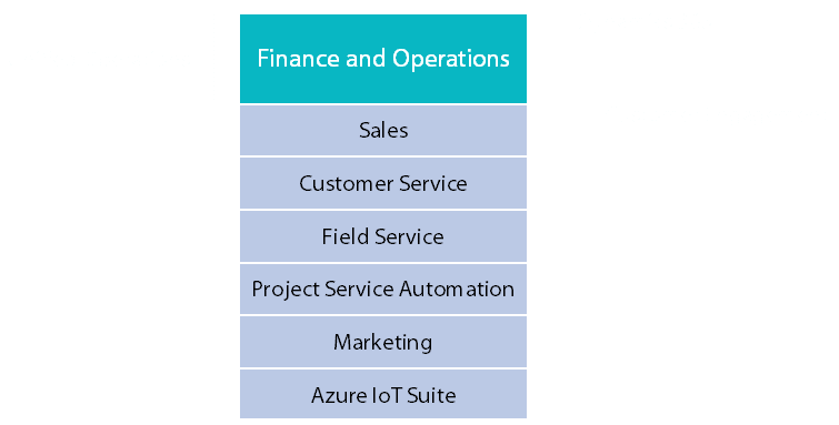 Microsoft Dynamics 365 Enterprise Edition Plans v2