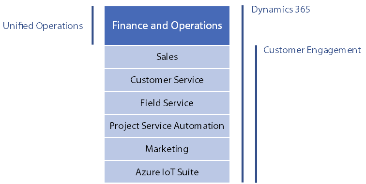 Microsoft Dynamics 365 Enterprise Edition Plans