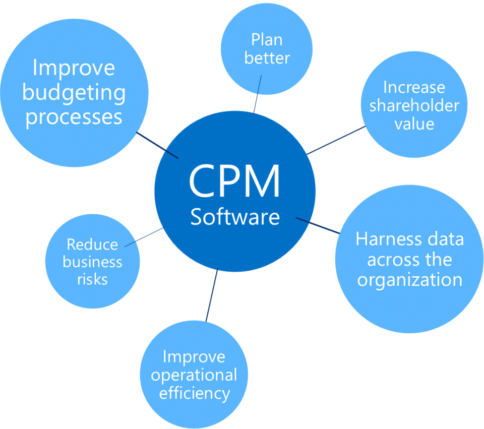 Simplify financial planning with corporate performance management