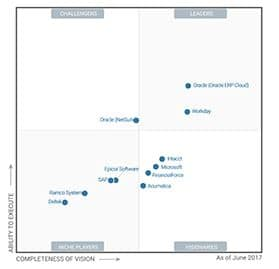 Gartner Magic Quadrant - Sage Intacct