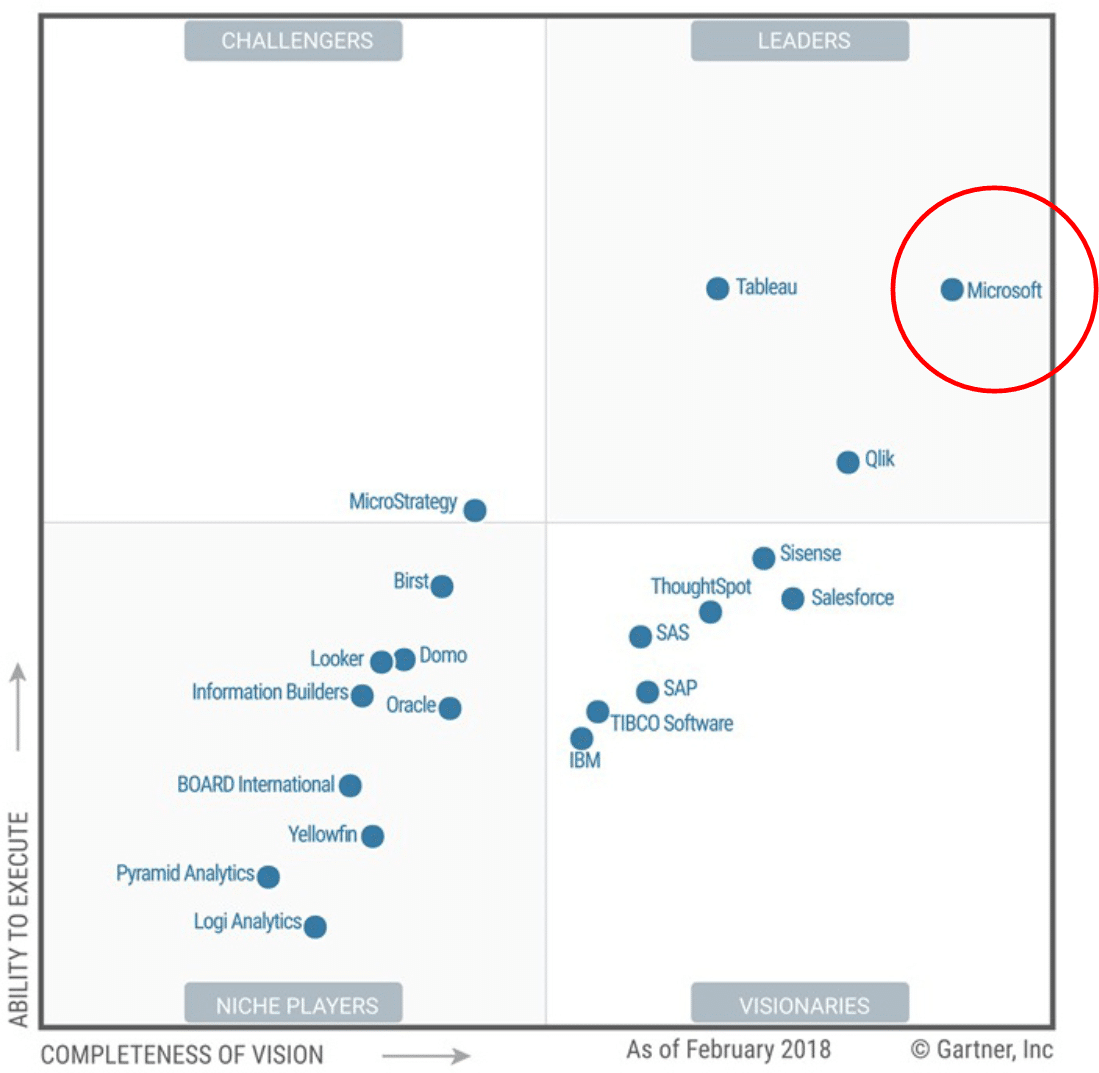 Gartner Magic Quadrant Analytics and BI 2018 - Microsoft
