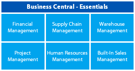 Microsoft Dynamics 365 Business Central – Essentials vs. Premium