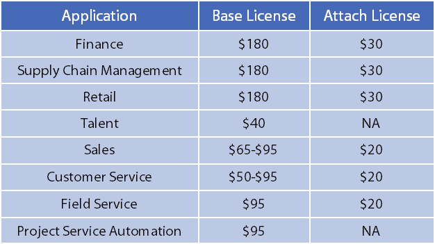 Microsoft Dynamics 365 FO Licensing Diagram and Table - November 2019
