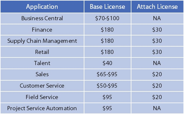 Microsoft-Dynamics-365-Licensing-Table---November-2019