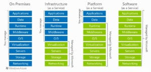 cloud service provider graphic showing the different cloud models that are offered